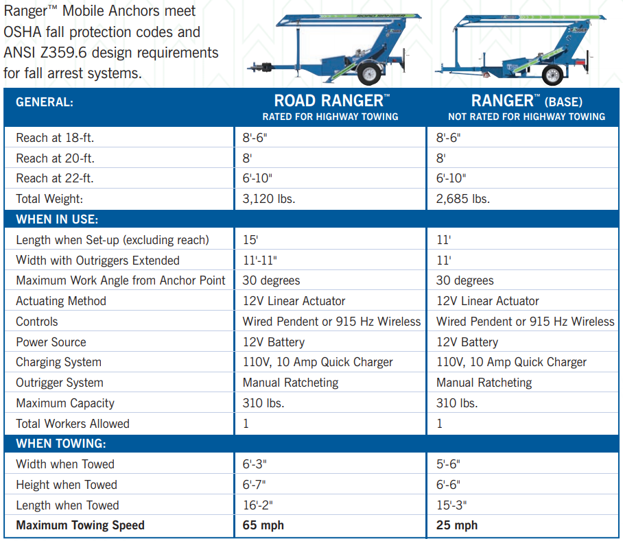 Road Ranger Mobile Fall Protection Anchor Specs
